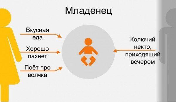 9 ступеней отношений с родителями1