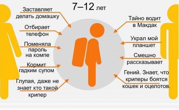 9 ступеней отношений с родителями4