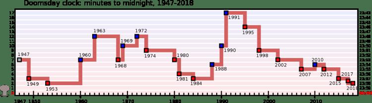 1920px-Doomsday_Clock_graph