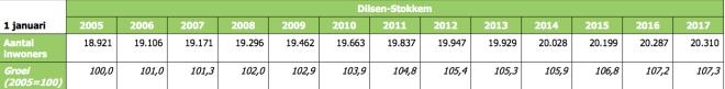 bevolking Dilsen-Stokkem