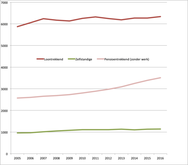 Aantal loontrekkenden, zelfstandigen en pensioentrekkenden in Dilsen-Stokkem