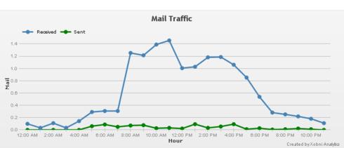 Hourly Average Emails