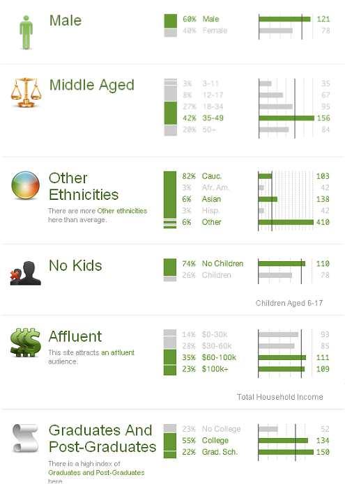 Quantcast Demographics
