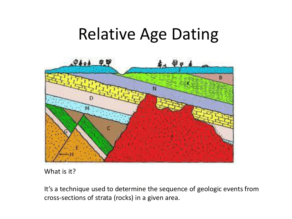 What Is Relative Age Dating Of Rocks Geology Online