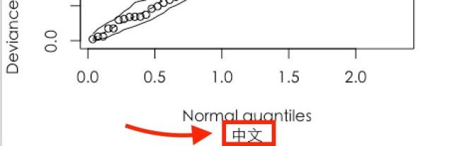 解決plot中文標題出現框框