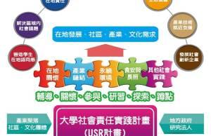 大學社會責任實踐計畫