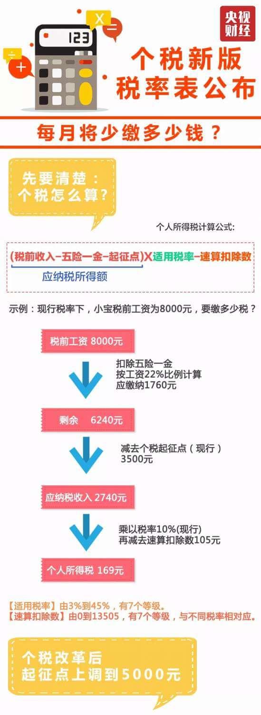 秒懂中國個人所得稅率