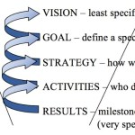 Achievement Funnel.Example