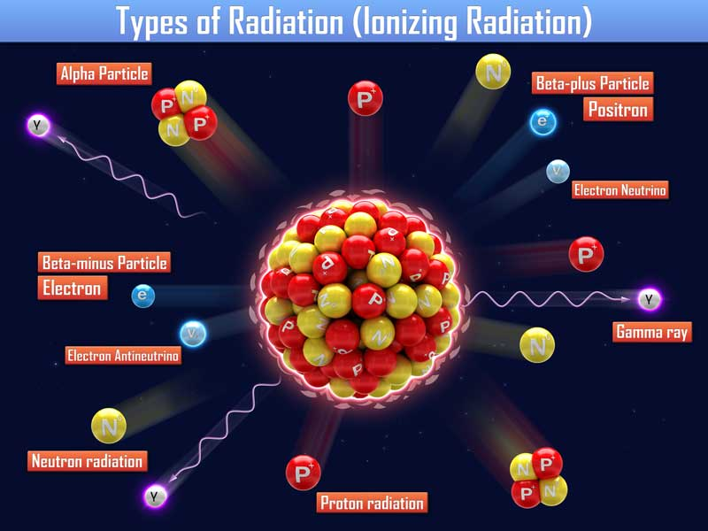 What science says about ionizing radiation.
