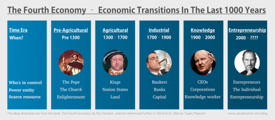 fourth economy end of jobs graphic