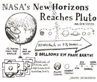 Sketch_Pluto_NewHorizons