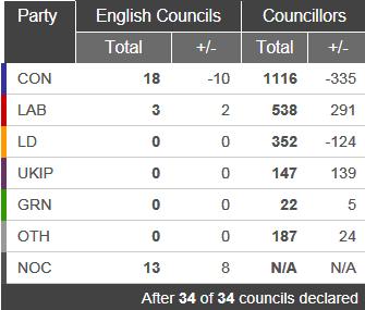 English elections