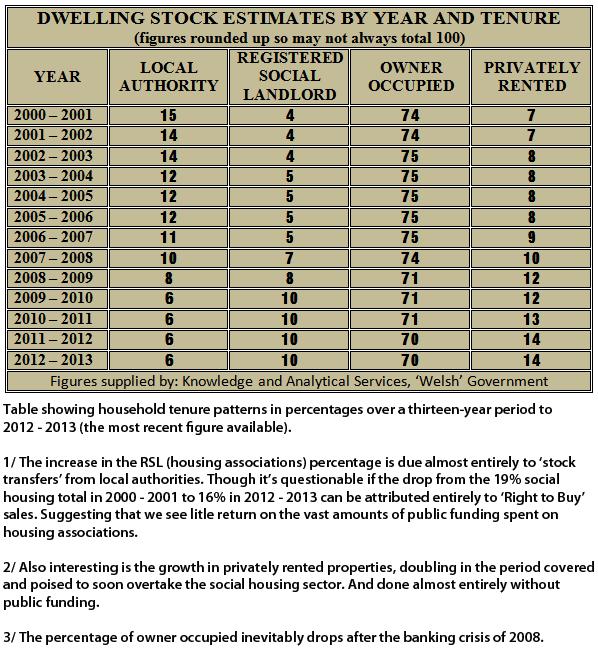 Housing by tenure