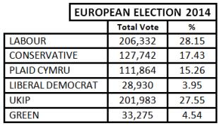 Euro election 2014