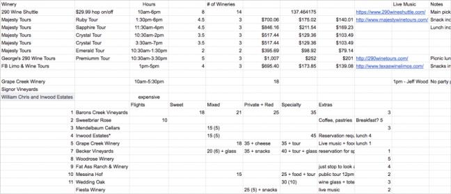 My Fredericksburg wine tour Google spreadsheet