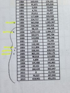 A section of Dr Goforth's chart 1988-2013.