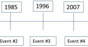 Kronologi : Pengertian, Fungsi dan Contoh