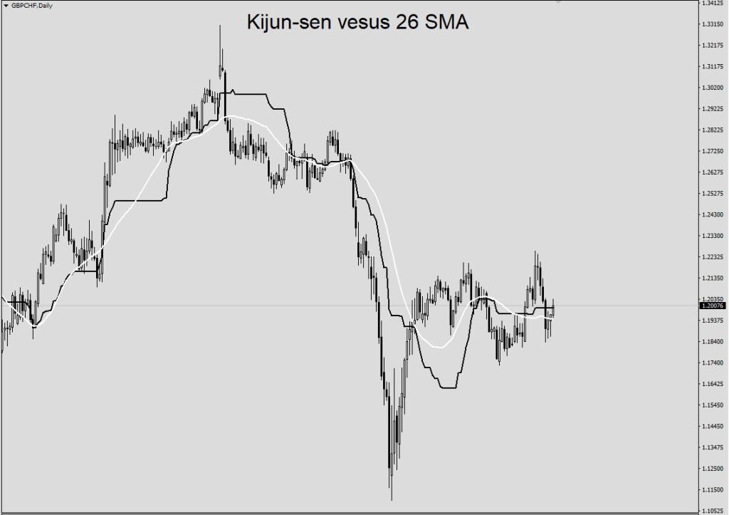 Kijun-sen versus 26 SMA