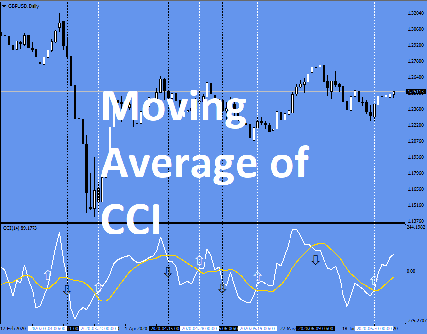 Moving Average of CCI PIN for MT4