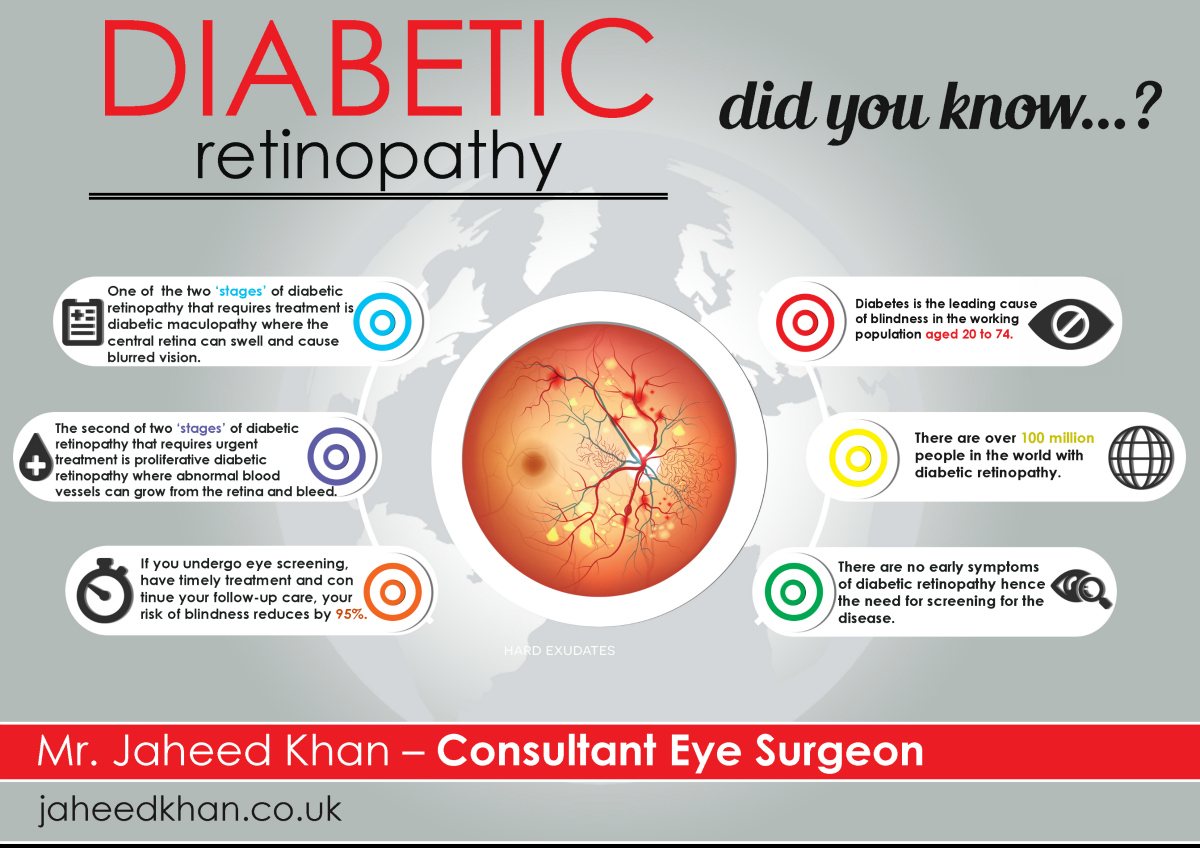 diabetic retinopathy The american diabetes association has issued updated guidelines on  prevention, assessment and treatment of diabetic retinopathy for.