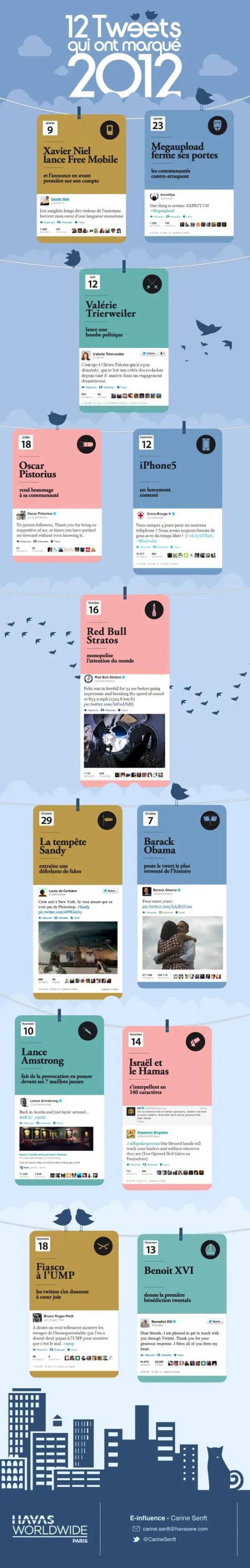 12-Tweets-pour-2012-Havas