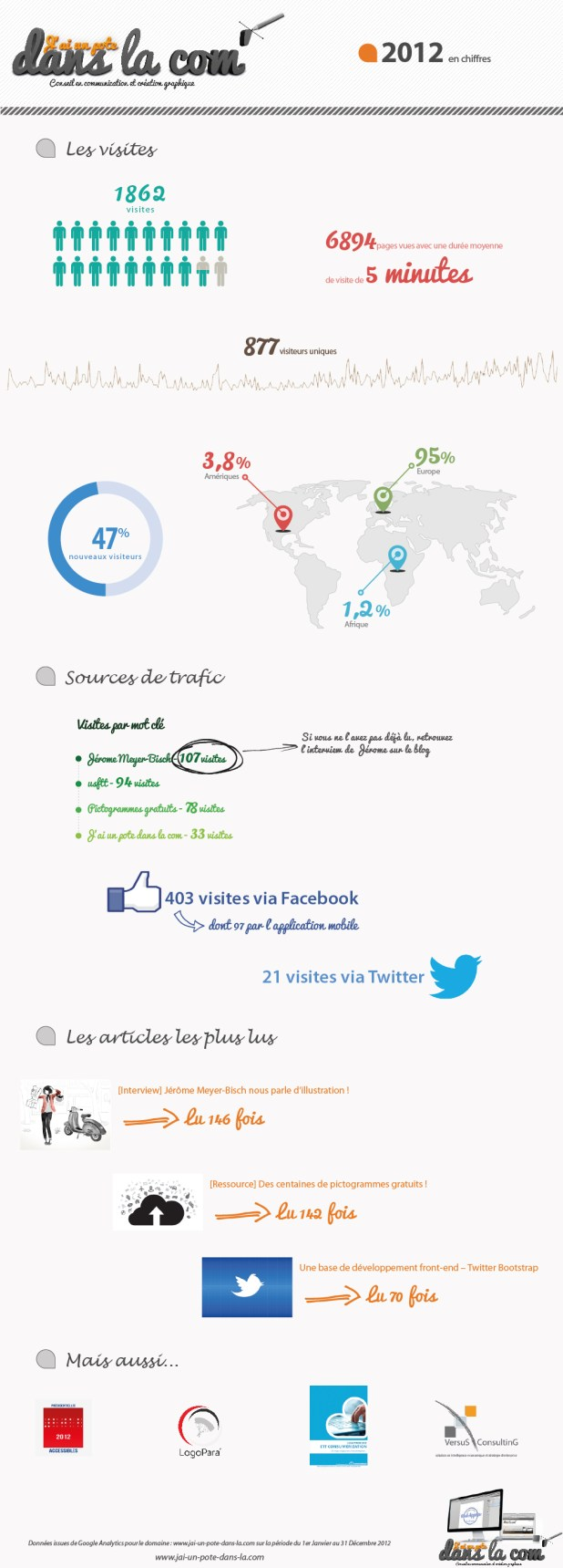 infographie - chiffres 2012