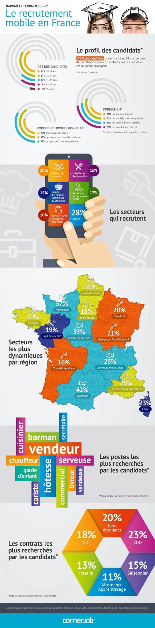 cornerjob-infographie-jupdlc