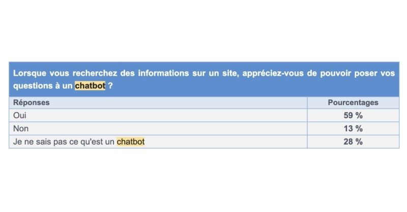 chatbot-etude-consommateurs-jupdlc