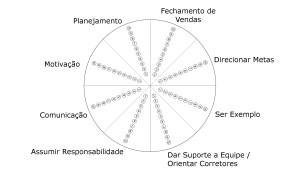 Roda da Liderança