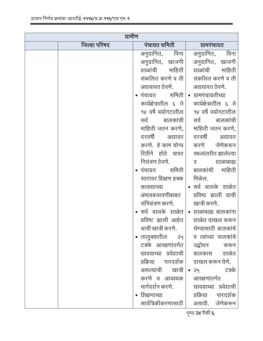 RTE Act 2009 Competent Authorities Maharashtra-06