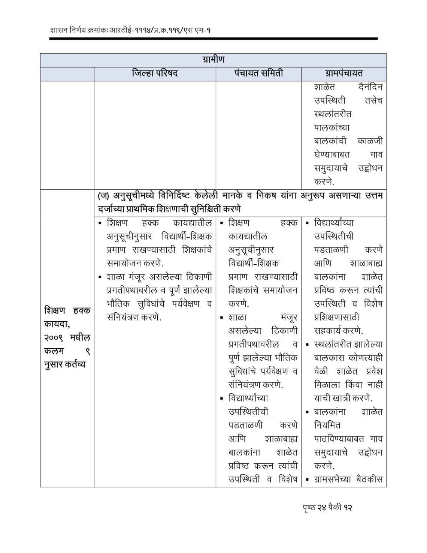 RTE Act 2009 Competent Authorities Maharashtra-12