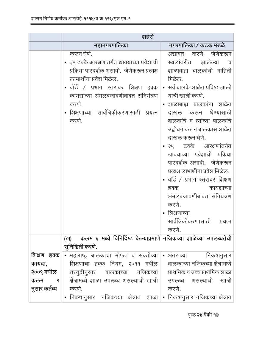 RTE Act 2009 Competent Authorities Maharashtra-17