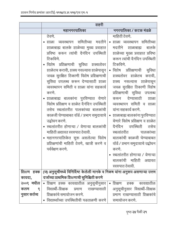 RTE Act 2009 Competent Authorities Maharashtra-21