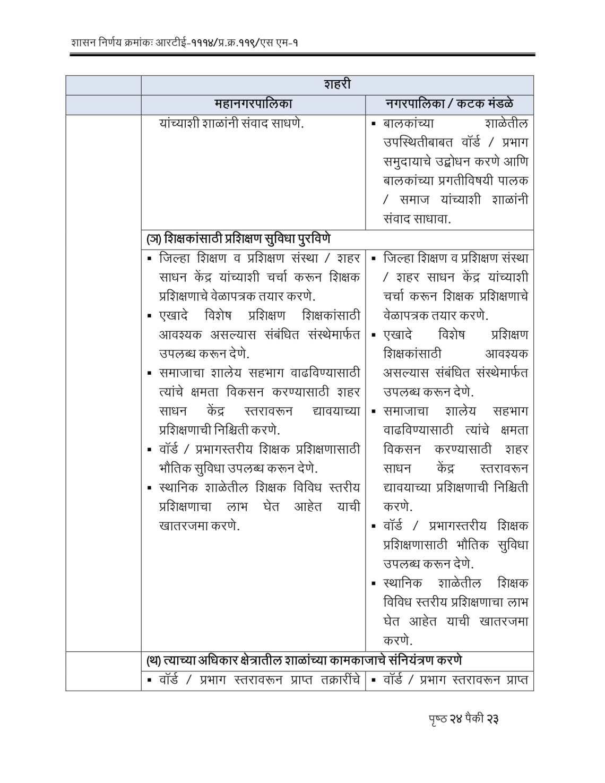 RTE Act 2009 Competent Authorities Maharashtra-23