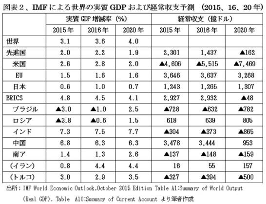 図表2世界のGDPと経常収支予測