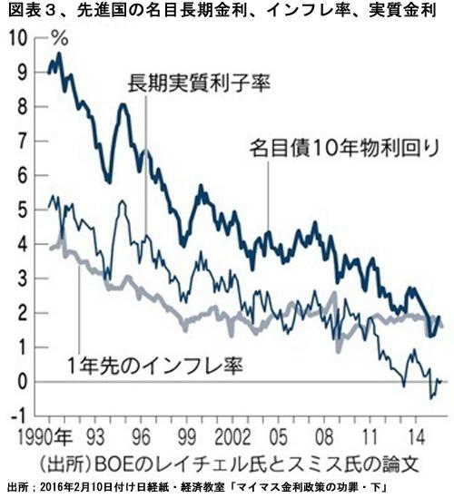 図3 先進国の金利