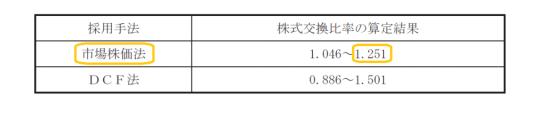 デイ・シイが依頼した山田FASによる算定結果
