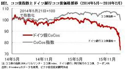 図2(ココ債の価格推移)