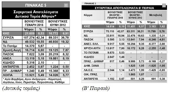 apotelesmata_topika
