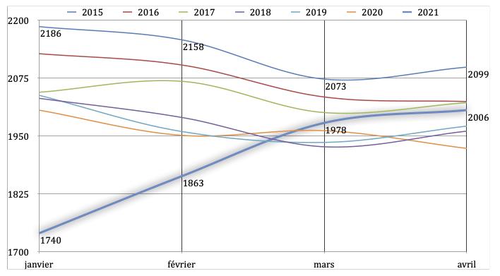 Davantage des naissances 9 mois après la fin du premier confinement