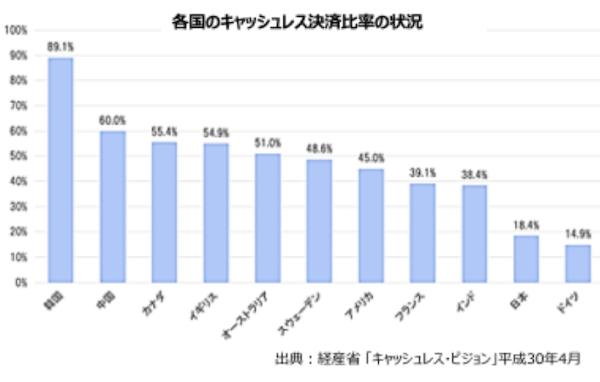 各国のキャッシュレス決済比率の状況を示すグラフを表示します。