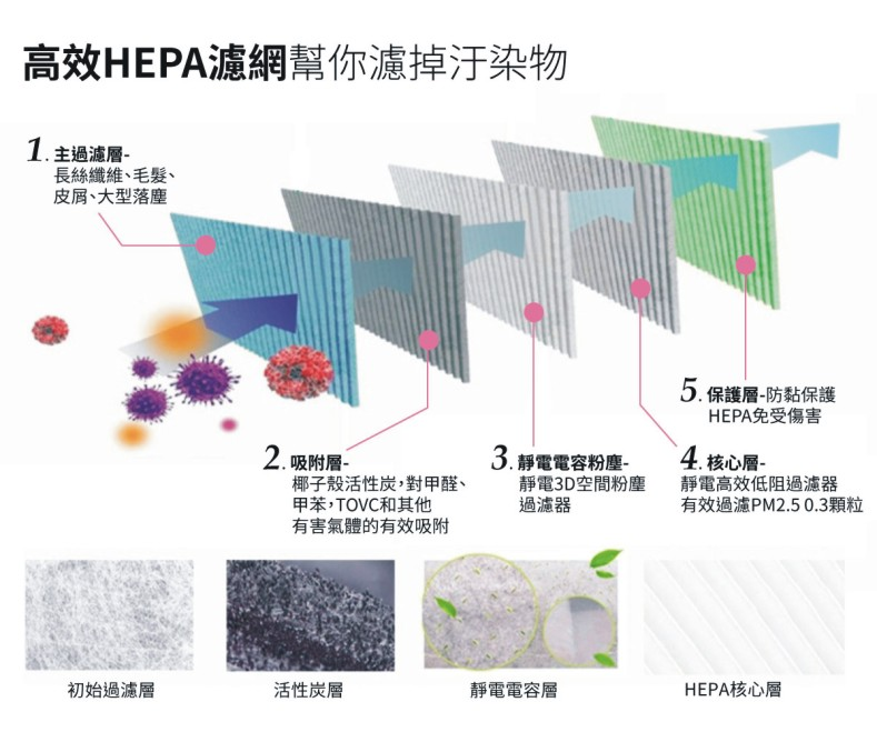 jair-p550等離子除菌消毒空氣清淨機多層複合HEPA濾網