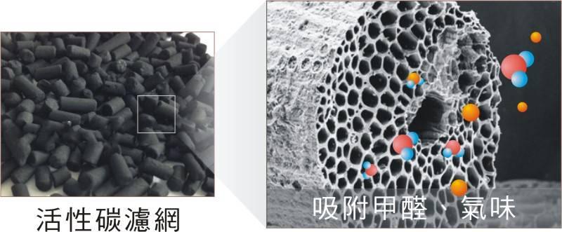jair-p550等離子空氣清淨機活性碳濾網