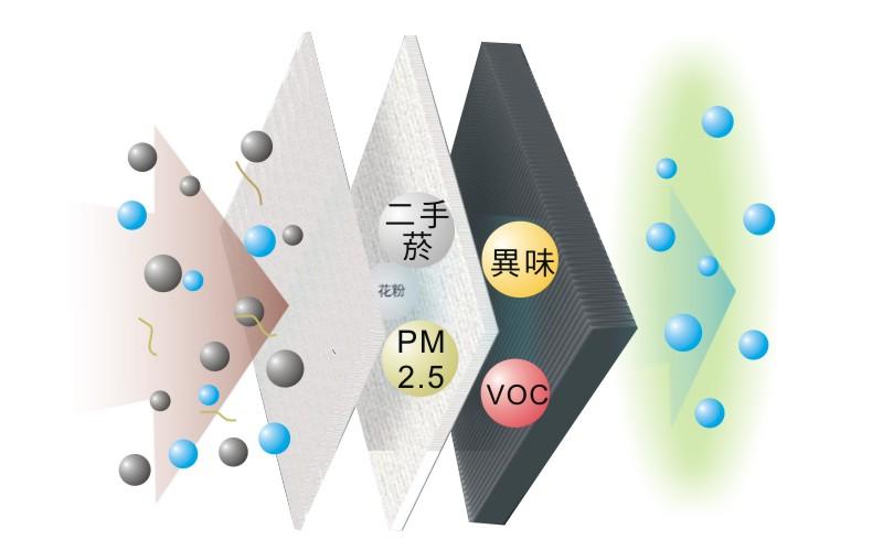 jair空氣清淨機|迦拓科技|多重複合濾網HEPA+活性碳