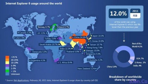 Internet Explorer 6 users of February around the world