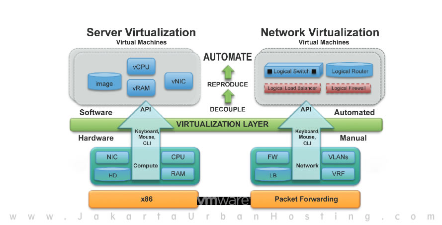 diagram perbedaan antara virtual server dengan jaringan virtual