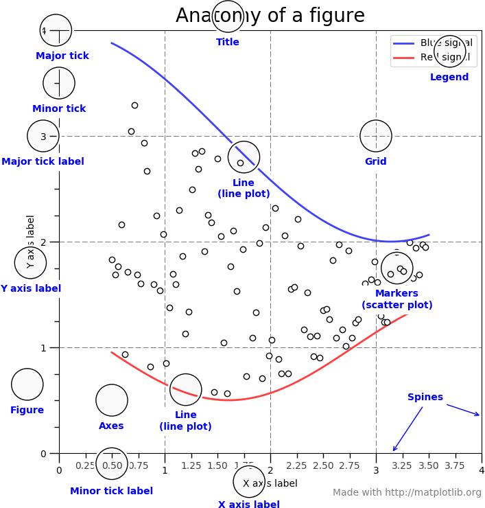 Elementy wykresu Matplotlib