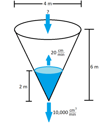 related rates cone