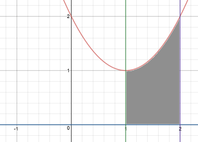 Cylinder method volumes of rotation