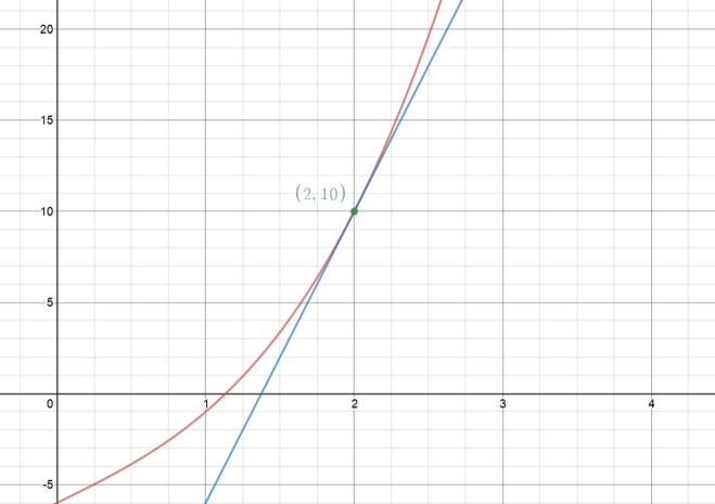 tangent line to a function